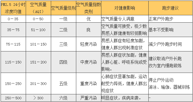 table_kongqizhiliangyupaobu