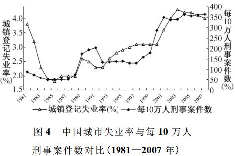 中国城市失业率与刑事案件数对比