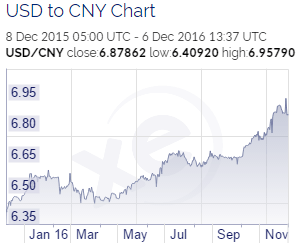 usd-to-cny-chart-2016-12